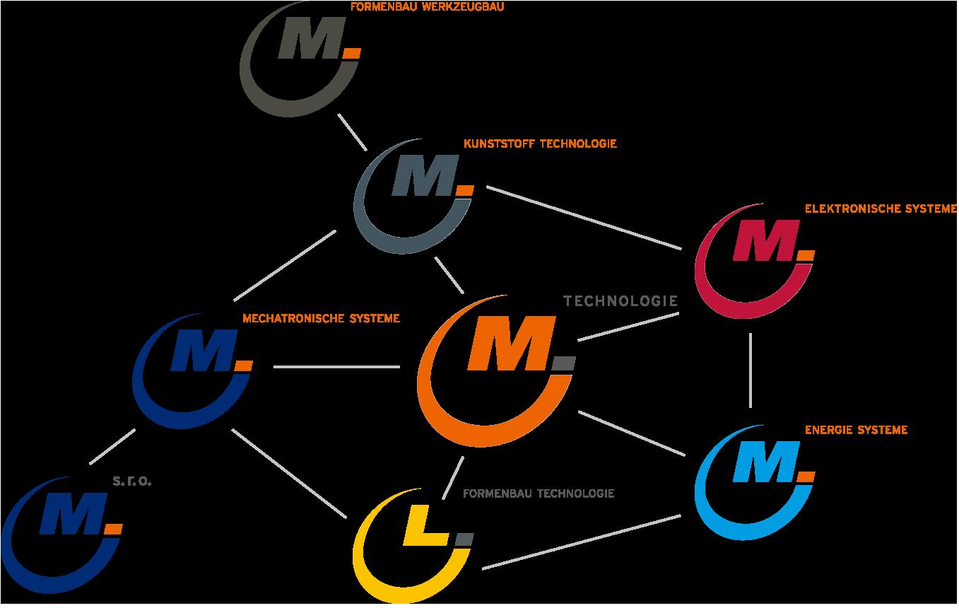 MEKU Unternehmensstruktur